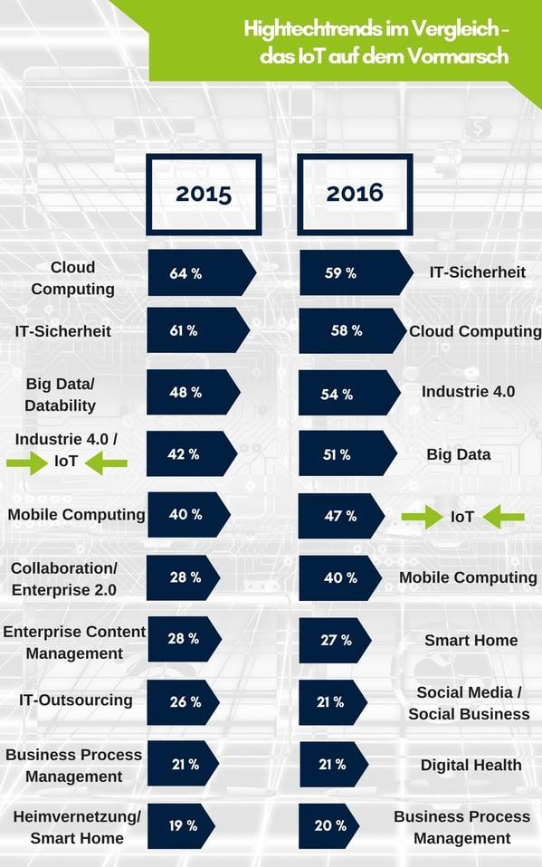 Infografik Hightechtrends 2016