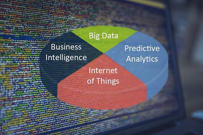 Big Data, Predictive Analytics, IoT und Business Intelligence