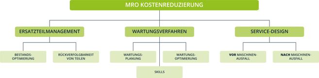 Service MRO Kostenreduzierung
