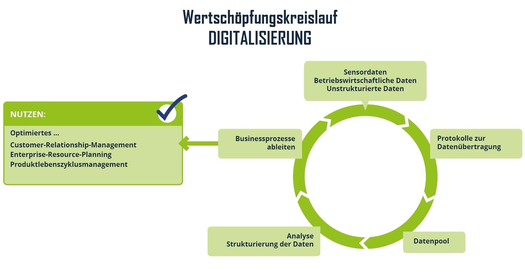 Wertschöpfungskreislauf Digitalisierung-118600-edited.jpg